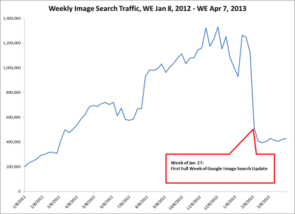 seo image search traffic decline